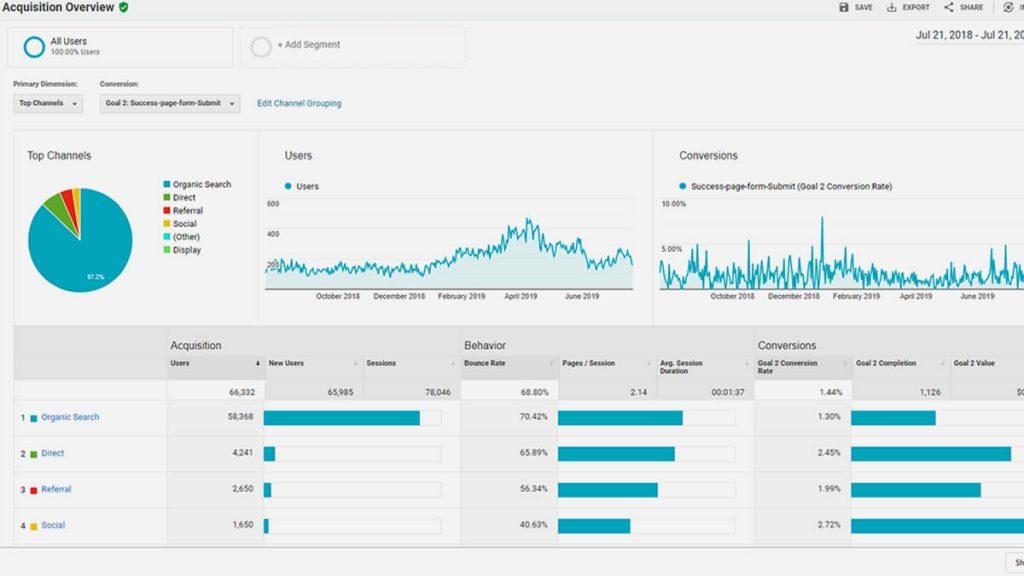 diy-tracking-conversions-google-analytics