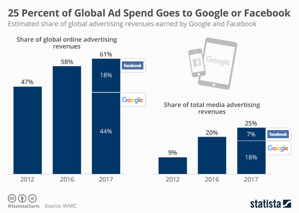 25 Percent of Global Ad Spend Goes to Google or Facebook