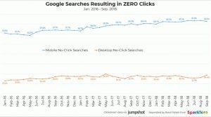 Percentage of Google searches with zero clicks