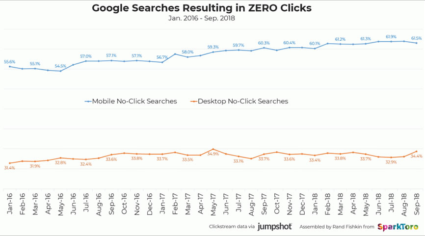 Percentage of Google searches with zero clicks